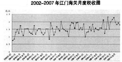 2002-2007年江门海关月度税收图