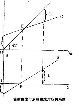 消费函数与储蓄函数_消费曲线 - MBA智库百科