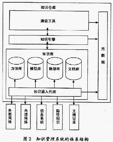 Image:知识仓库体系结构模型.jpg