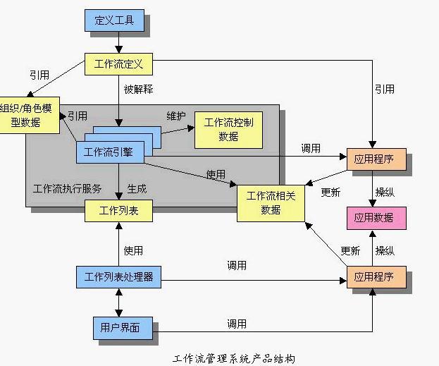 工作流管理技术基础_工作流管理系统 - MBA智库百科
