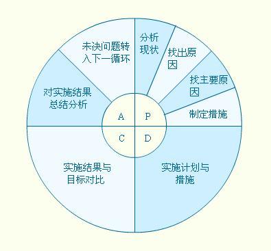 图pdca循环