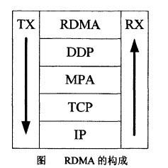 Image:RDMA的构成.jpg