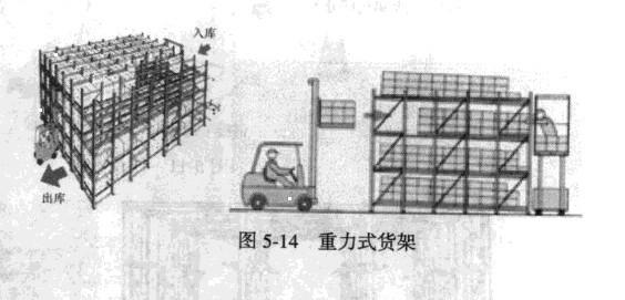 重力式货架