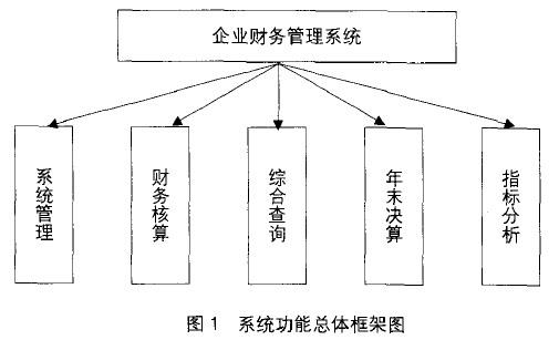 Image:图1 系统功能总体框架图.JPG