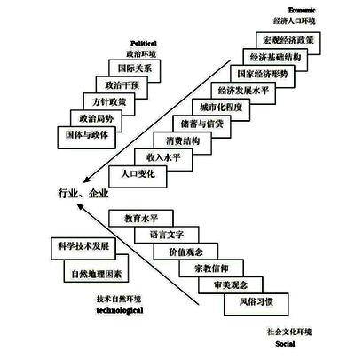 pest提纲挚领结构图