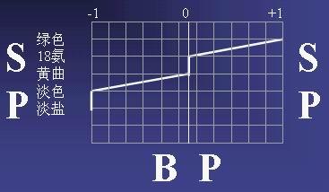 BPSP分析法