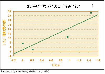 资本资产定价模型