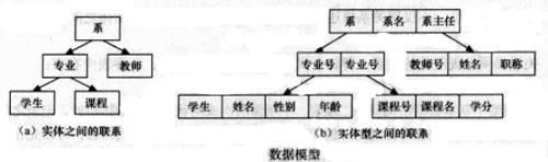 Image:数据模型.jpg