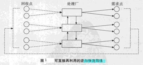 Image:可直接再利用的逆向物流网络.jpg