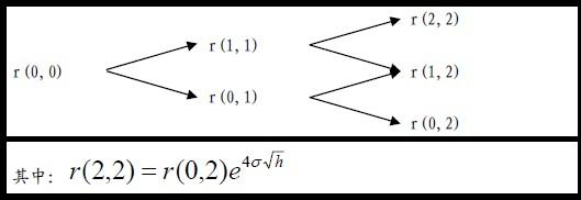 Image:图二-BDT 模型二叉树模拟.jpg