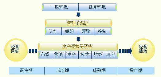 image:企业生态系统模型.jpg