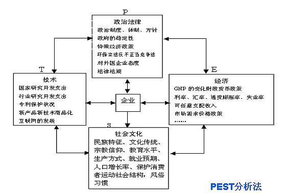 PEST分析图