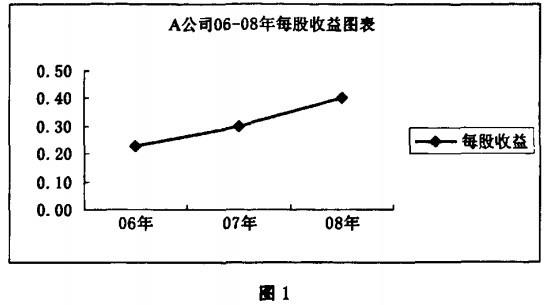 Image:动态市盈率图1.jpg