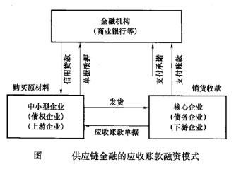 Image:供应链金融的应收账款融资模式.jpg
