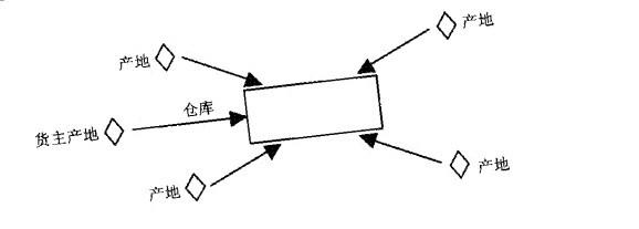 Image:仓库布局二.jpg