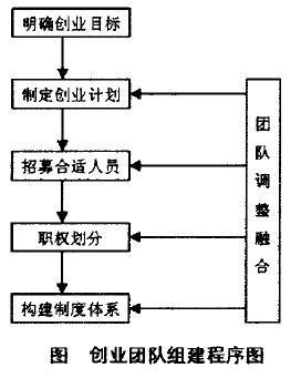 Image:创业团队组建程序图.jpg