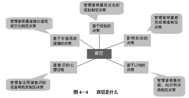 简述决策的基本步骤