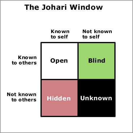 Công cụ The Johari Window (Chuyên đề 3.3) Johari-window