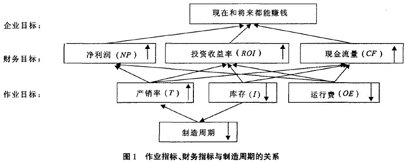 Image:图1 作业指标、财务指标与制造周期的关系.jpg
