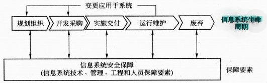 信息安全保障阶段中_信息系统生命周期 - MBA智库百科