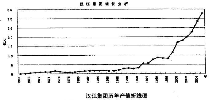 Image:汉江集团产值.jpg