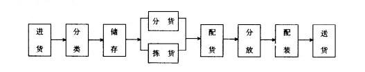 Image:库存型共同配送中心运作流程.jpg