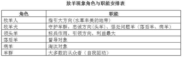 Image:放羊式管理.png