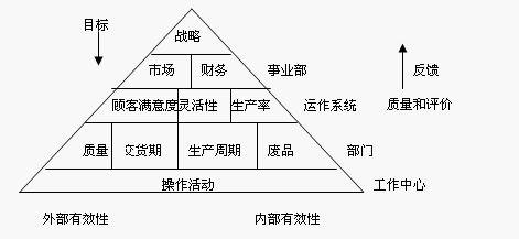 业绩金字塔模型