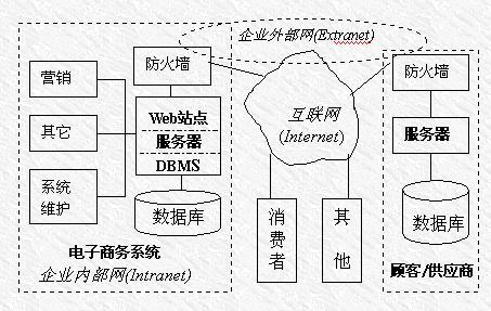 电子商务系统的简介