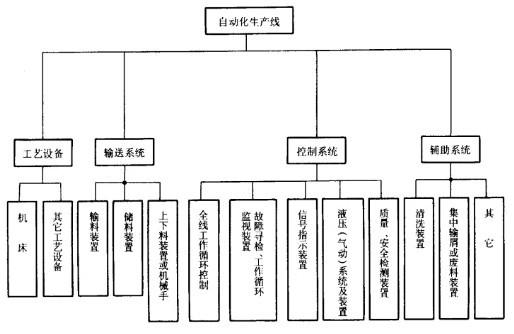 Image:自动生产线的组成.jpg