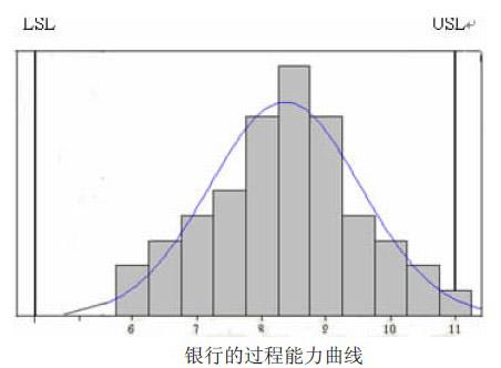 Image:银行的过程能力曲线.jpg