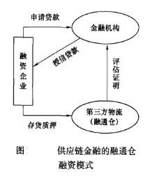 Image:供应链金融的融通仓融资模式.jpg