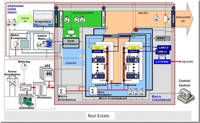 Image:DELL描述的数据中心.jpg
