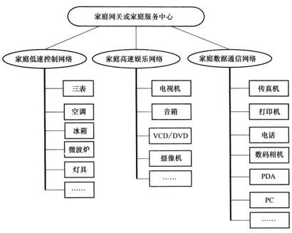 Image:家庭网络系统.jpg