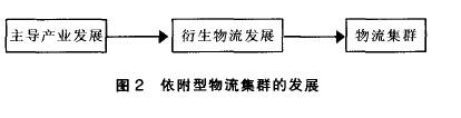 Image:物流产业集群2.jpg