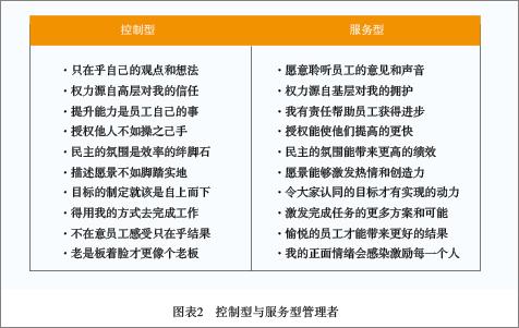 Image:控制型与服务型管理者.png