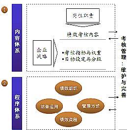 绩效管理内容体系设计