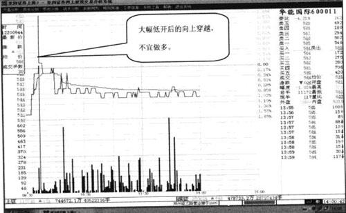Image:上穿收盘线例图6.jpg