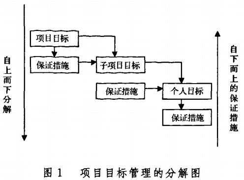 Image:图1 项目目标管理的分解图.jpg
