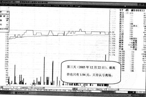 Image:上穿收盘线例图3.jpg