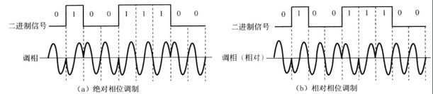 image:相位调制.jpg