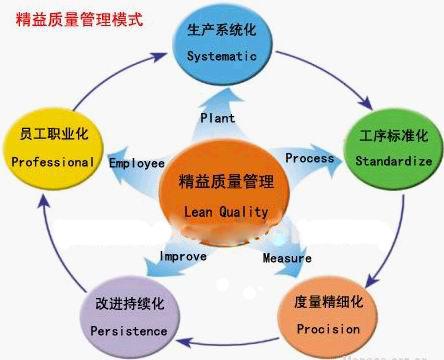 精益质量管理模型五大法宝