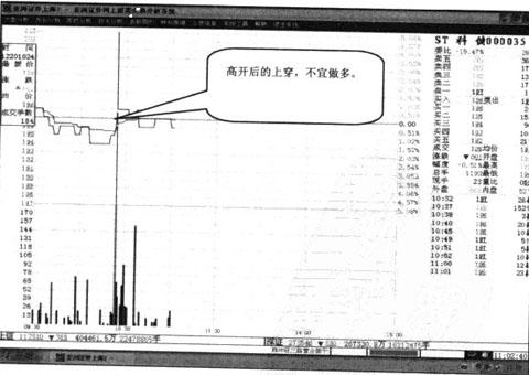 Image:ST科健上穿收盘线.jpg