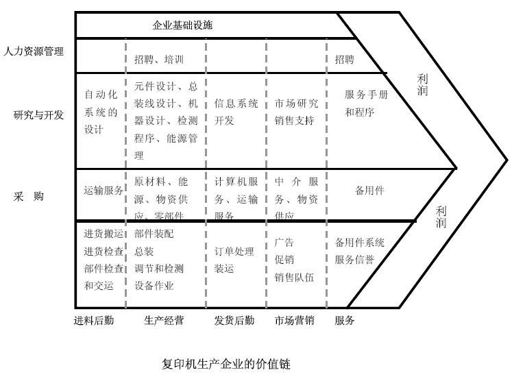 复印机生产企业的价值链模型图