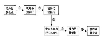Image:代理行形式下境内企业收款流程图.jpg