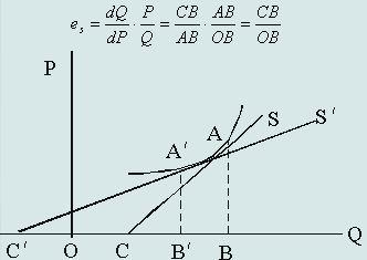 %E9%9D%9E%E7%BA%BF%E6%80%A7%E4%BE%9B%E7%