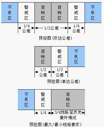 预控图,PRE—Contro1,Pre-Contro1
