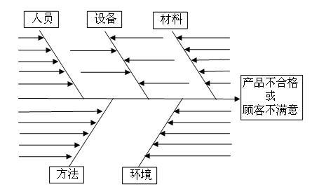 image:鱼骨图基本结构.jpg