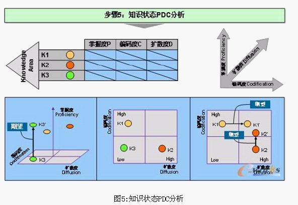 Image:知识状态PDC分析.jpg