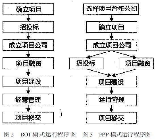 BOT模式- MBA智库百科ez5-pub-餐廳消費
